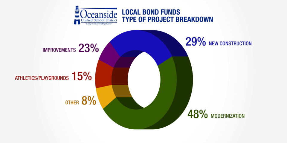 Local Bond Funds Project Type Breakdown