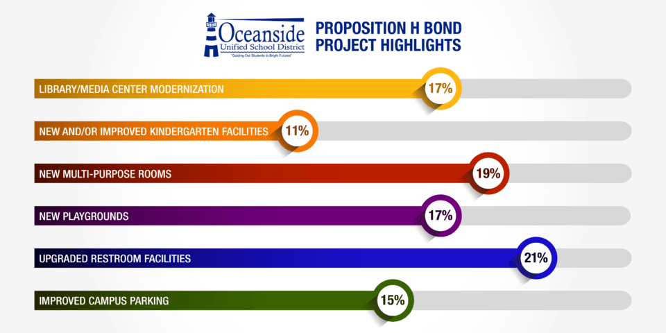 Proposition H Project Highlights