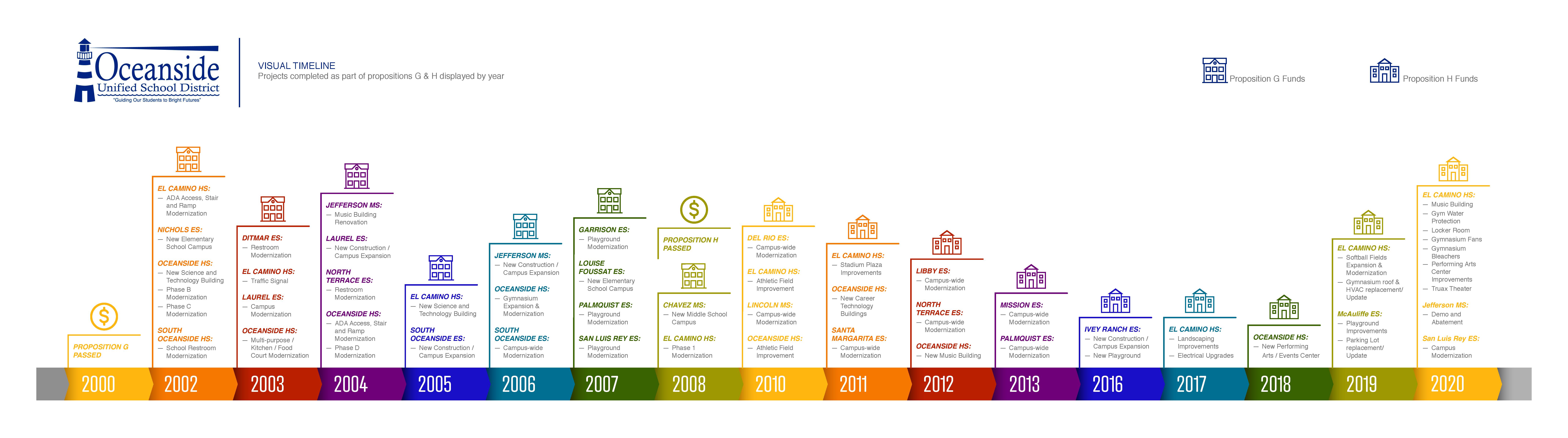 Timeline 2000 2010 12 2020